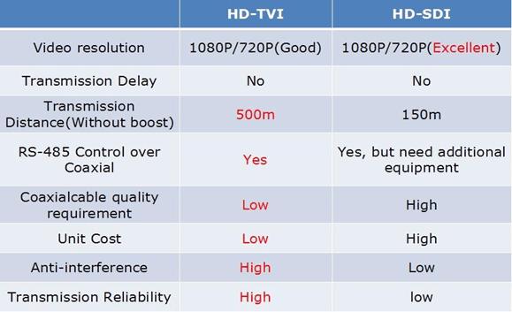 تفاوت تکنولوژی های HD-SDI و HD-TVI