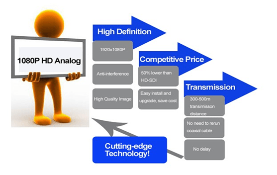 مزایای تکنولوژی AHD