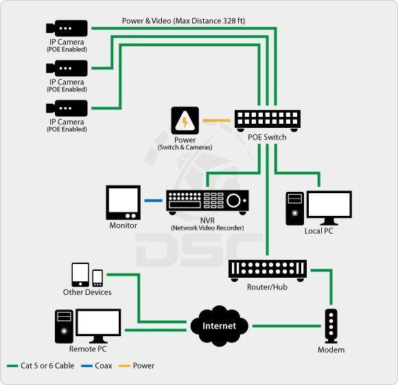 دیاگرام نصب دوریبن مداربسته تحت شبکه